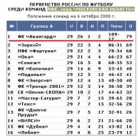 СК «Олимп-Скопа» - ФК «Авангард» 1:2 (0:1)